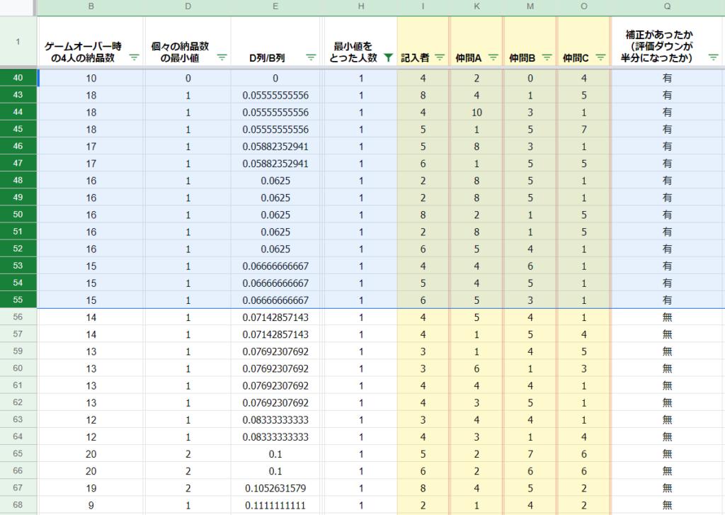 個々の納品数の最小値を全員の納品数で割った数を小さい順に並べた