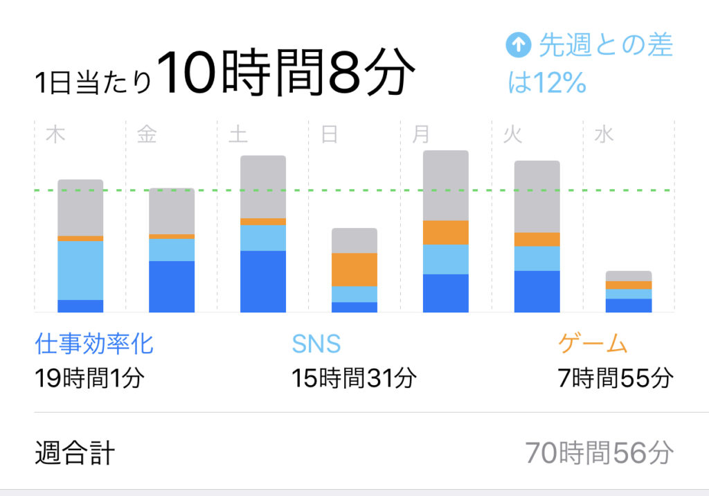 iOS12で実装されたスクリーンタイムの画像。1日当たり10時間8分画面を見ていることが書かれている