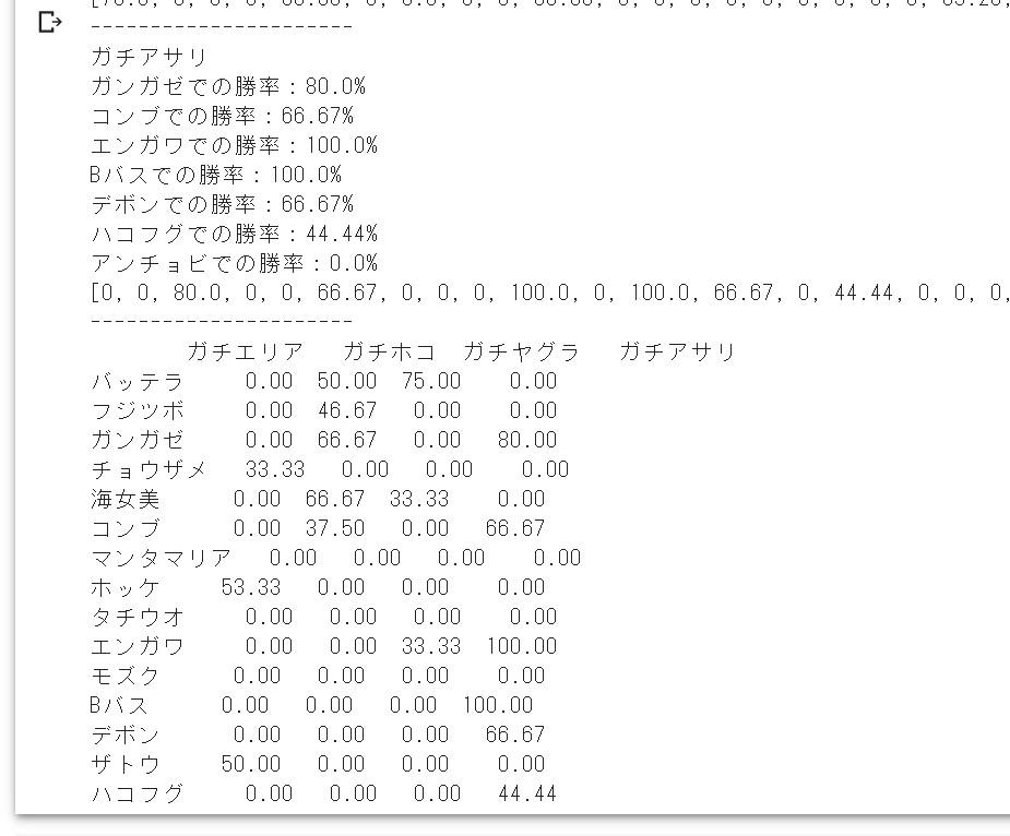 Google Colaboratoryの画像。スプラトゥーン2の結果が分析された表が出力されている